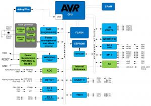 Atmel ATmega 328/328P Block Diagram