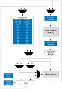 Atmel ATmega 328/328P Block Diagram of the AVR Architecture